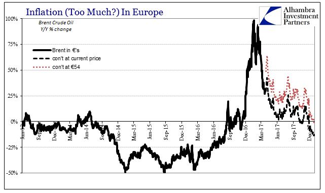 Europe Harmonized Inflation Consumer Prices, Jun 2013 - Dec 2017