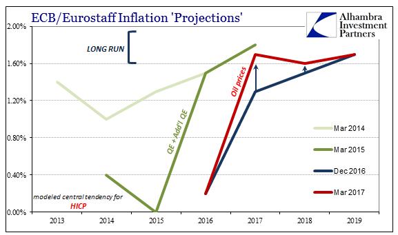 Europe Harmonized Inflation Consumer Prices, 2013 - 2019