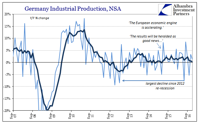 Germany Industrial Production, NSA 2007-2016