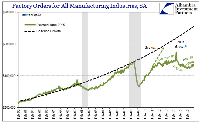 Factory Orders For All Manufacturing Industries, Baseline Growth