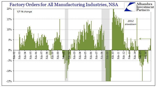 Factory Orders for All Manufacturing Industies, NSA 1992-2016