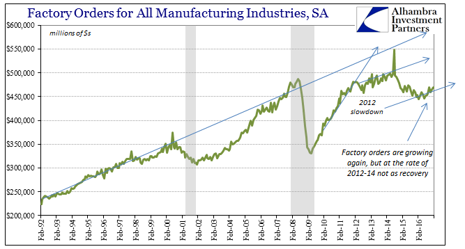 Factory Orders for All Manufacturing Industies, SA 1992-2016