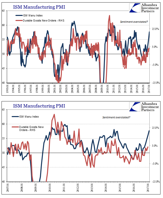 ISM Manufacturing PMI vs Durable Goods New Orders 1993-2017