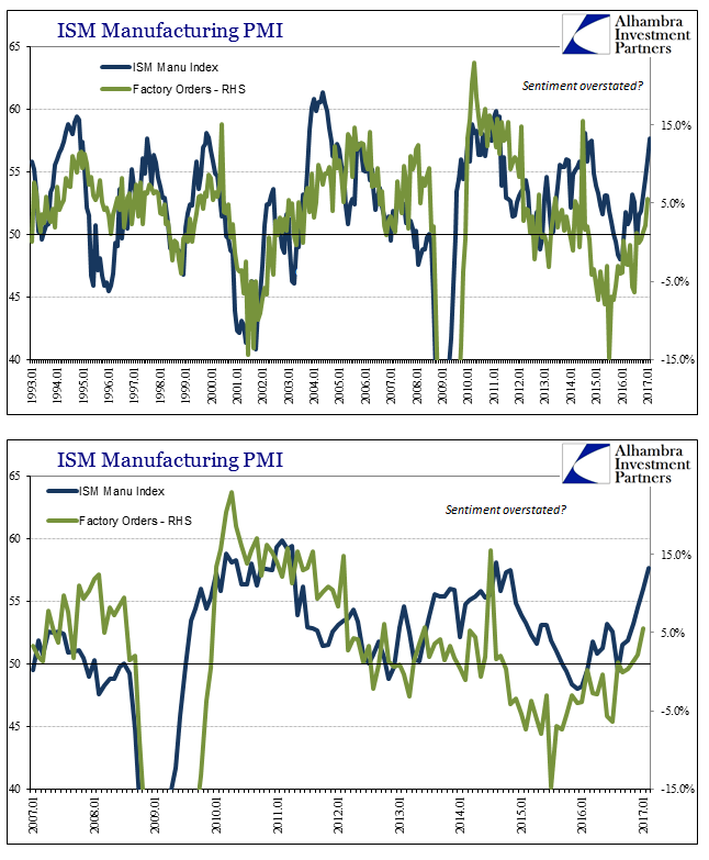 ISM Manufacturing PMI 1993-2017