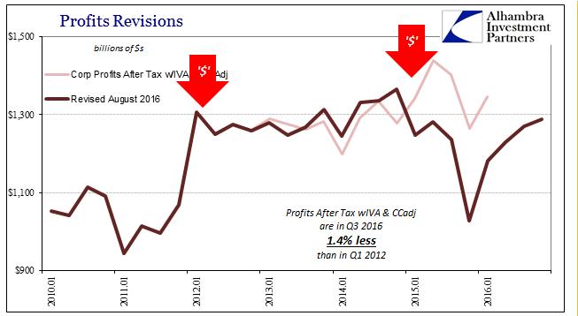 GDP Corp Profits After Tax, Jan 2010 - 2017