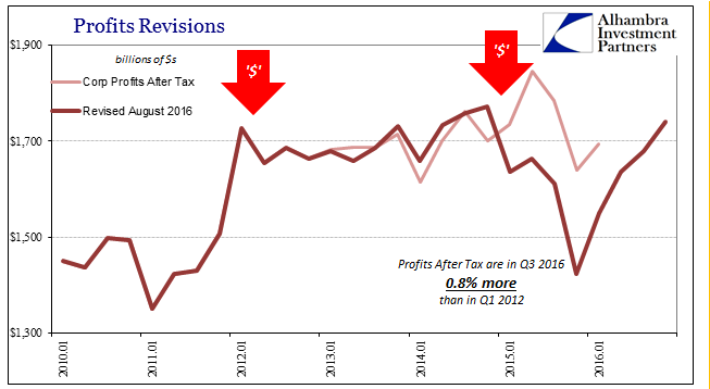 GDP Corp Profits After Tax, Jan 2010 - 2017
