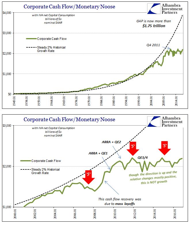GDP Corporate Profits Cash Flow Baseline, Jan 2000 - 2017