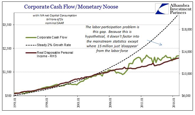 GDP Corporate Profits Cash Flow Real DPI, Jan 1991 - 2016