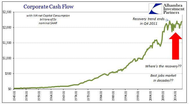 GDP Corporate Profits Cash Flow, Jan 1949 - 2014