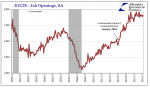 JOLTS - Job Openings, Acceleration, Dec 2000 - 2016