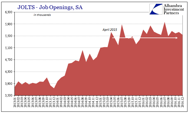 JOLTS - Job Openings in Thousands, Jan 2013 - Dec 2016