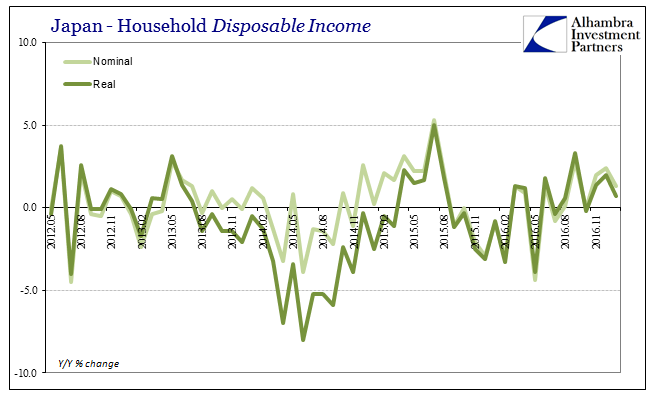 Japan Household Disposable Income 2012-2017