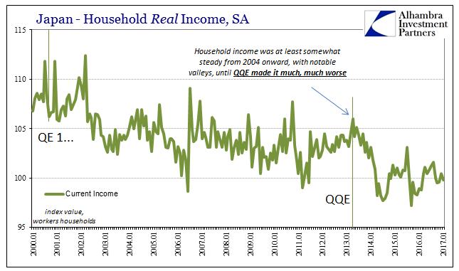 Japan Household Real Income, SA 2000-2017