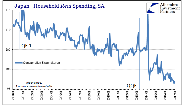 Japan Household Real Spending, SA 2000-2017