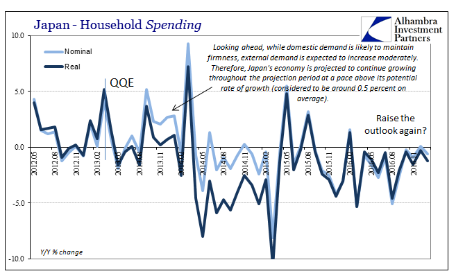 Japan Household Spending 2012-2017