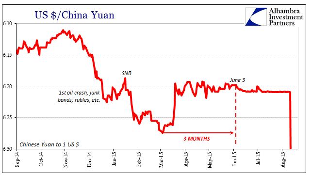 US Dollar / China Yuan 2014-2015