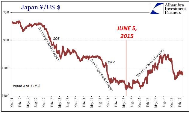 JPY / USD 2011-2017