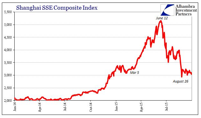 Shanghai SSE Composite Index 2014-2015