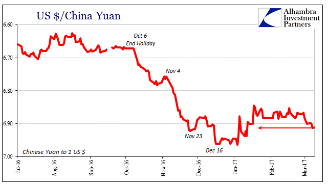US Dollar / China Yuan, July 2016 - March 2017