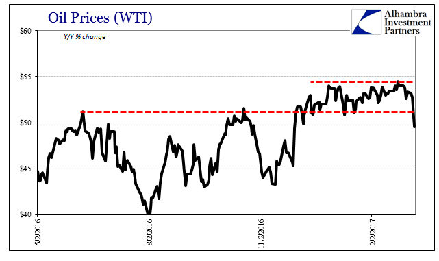 Oil WTI, May 2016 - February 2017