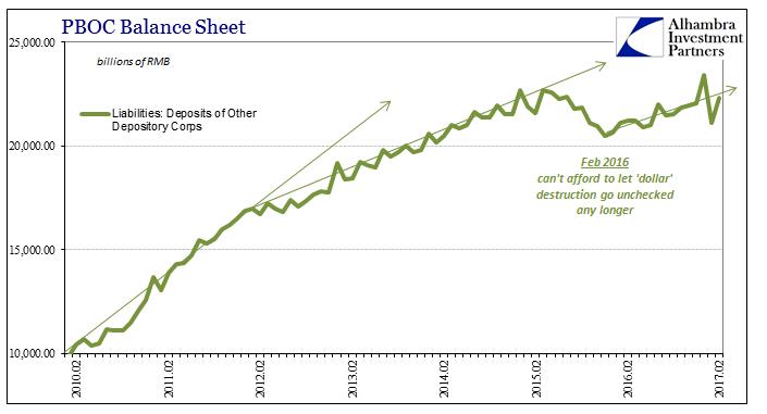 PBOC Balance Sheet 2010-2017