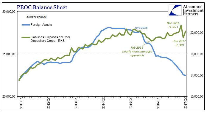 PBOC Balance Sheet 2011-2017