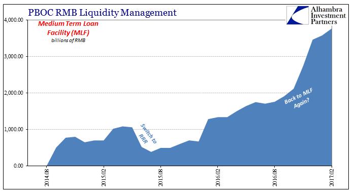 PBOC RMB Liquidity Management 2014-2017