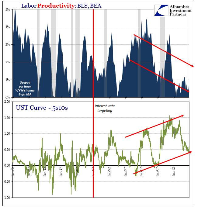 Decomposition UST Curves Productivity