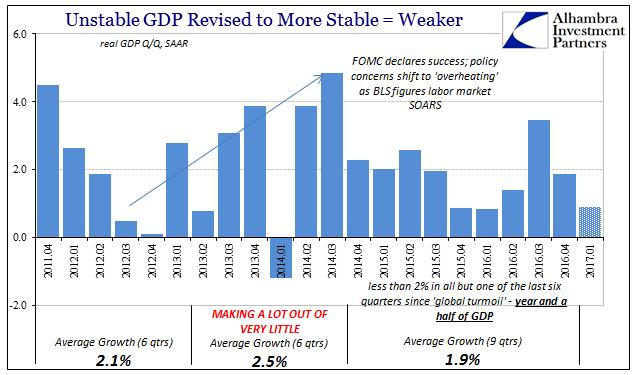 Weaker GDP, Apr 2011 - Jan 2017
