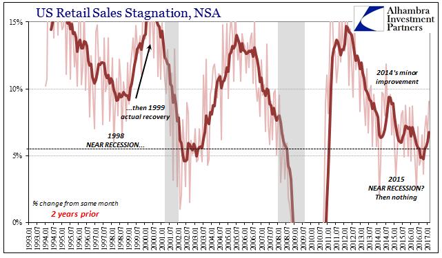 US Retail Sales Stagnation, 1993 - 2017