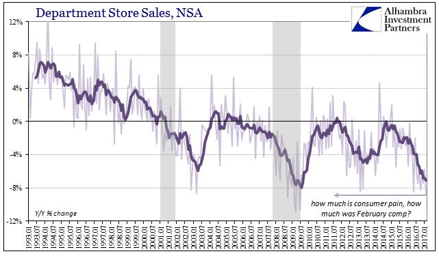 Retail Sales Department Store, Jan 1993 - 2017