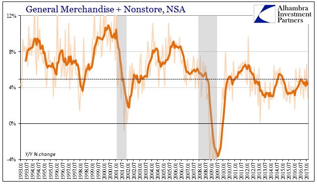 Retail Sales Nonstore, Jan 1993 - 2017