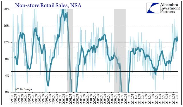 Retail Sales Non-Store, Jan 1993 - 2017