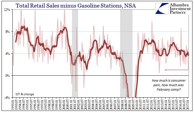 Total Retail Sales minus Gasoline Stations, Jan 1993 - 2017