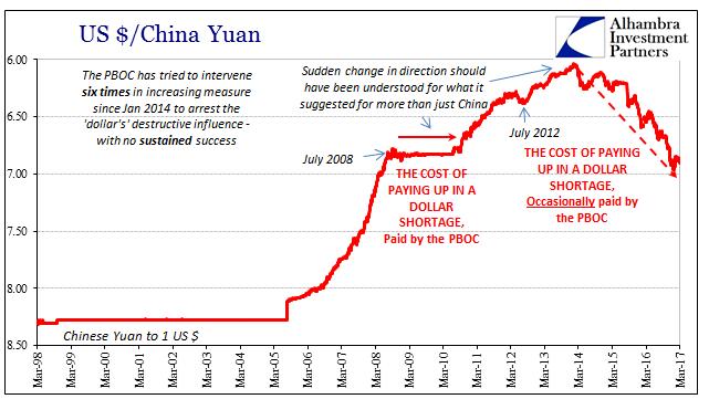 US / China Yuan 1998-2017