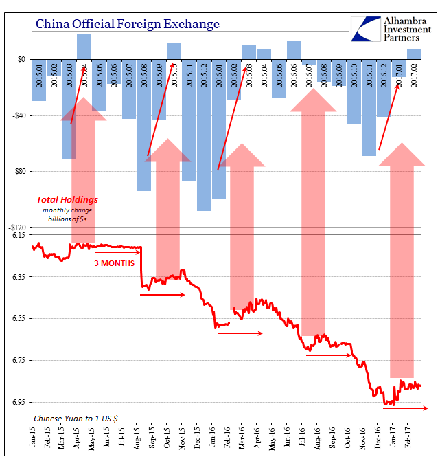China Official Foreign Exchange, Total Holdings 2015-2017