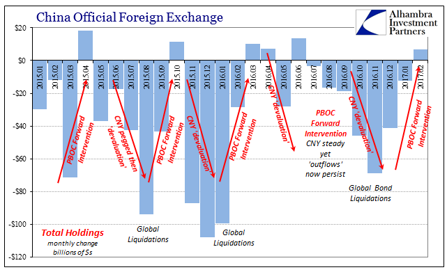 China Official Foreign Exchange 2015-2017