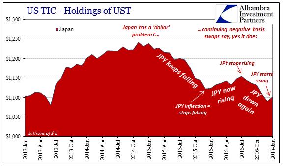 US TIC - Holdings of UST Japan 2013-2017