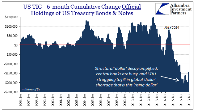US TIC - 6-month Cumulative Change Official Holdings of US Treasury Bonds