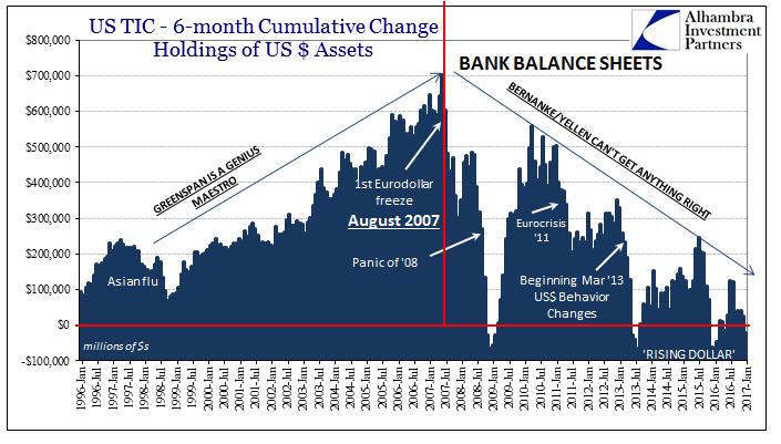 US TIC - Bank Balance Sheets 1996-2017