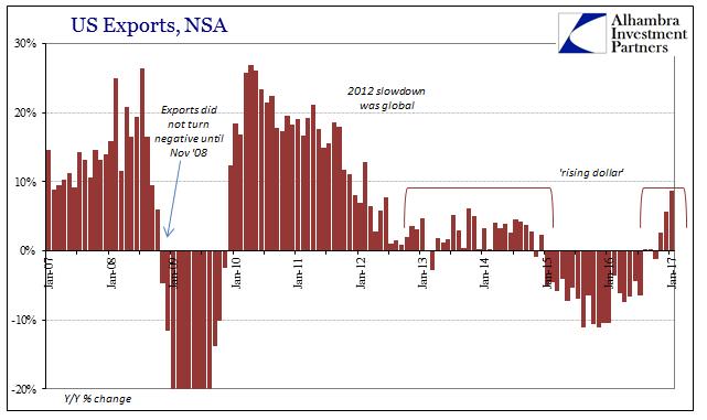 US Trade Exports, NSA 2007-2017