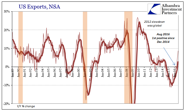 US Trade Export, NSA 1989-2016