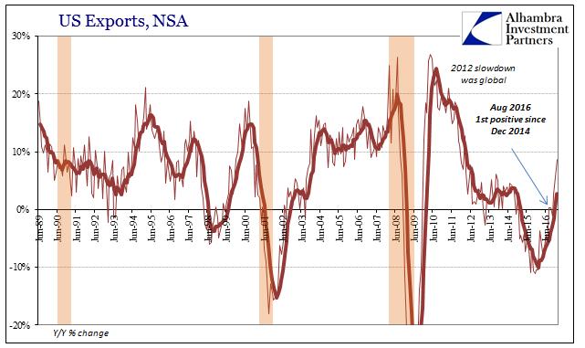 US Trade Export, NSA 1989-2016