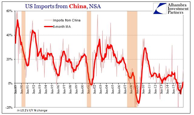 US Trade Imports from China, NSA 1989 - 2016