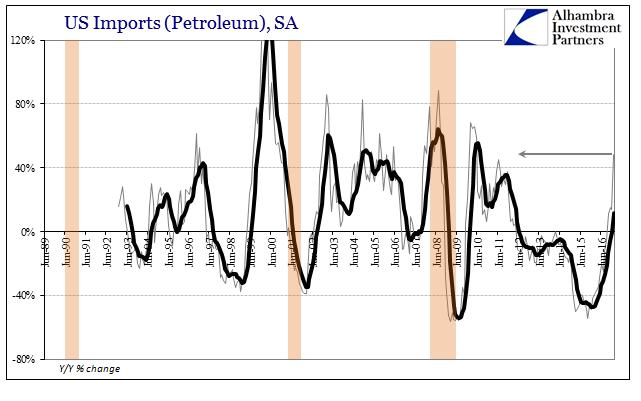 US Trade Imports Petroleum, SA 1989-2016