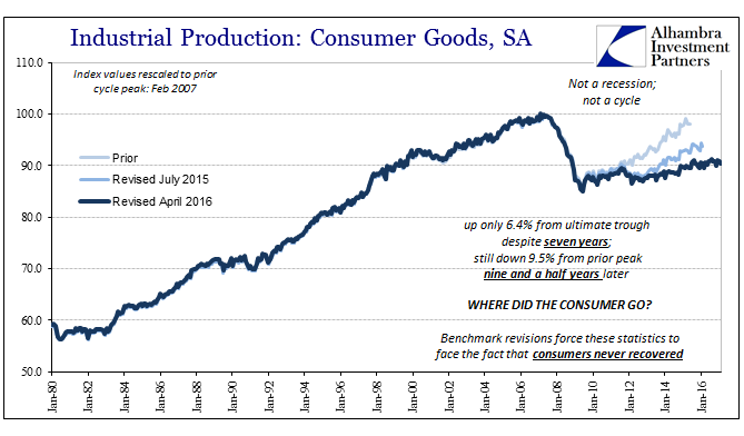 Industrial Production - Consumer Goods, Jan 1980 - 2016