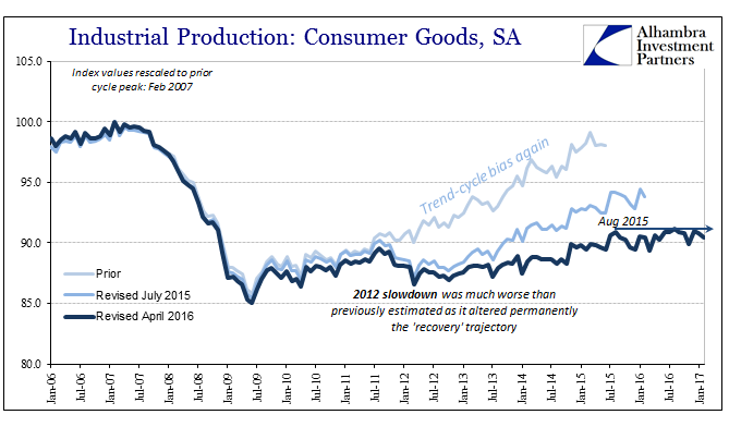 Industrial Production - Consumer Goods, Jan 2006 - 2017