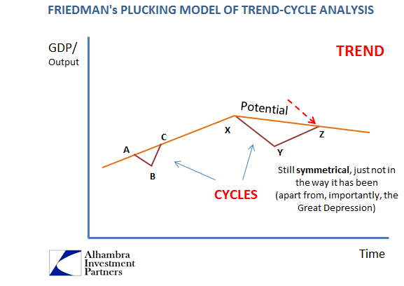Model of Trend-Cycle Analysis
