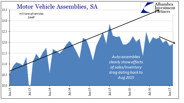 Industrial Production Motor Vehicle Assemblies, Jan 2013 - 2017