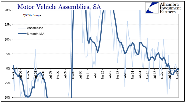 Industrial Production Motor Vehicle Assemblies YoY, Jan 2006 - 2017